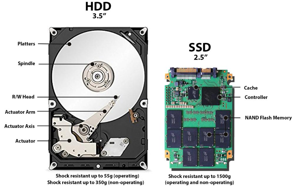 Различия HDD и SSD накопителей